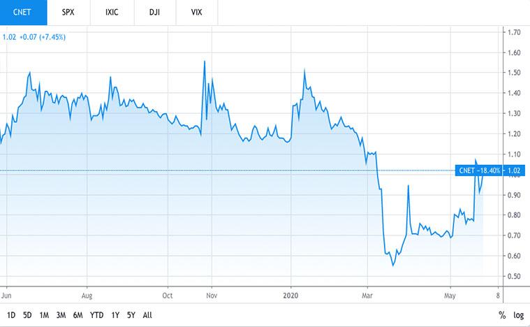 top small cap stocks (CNET stock)