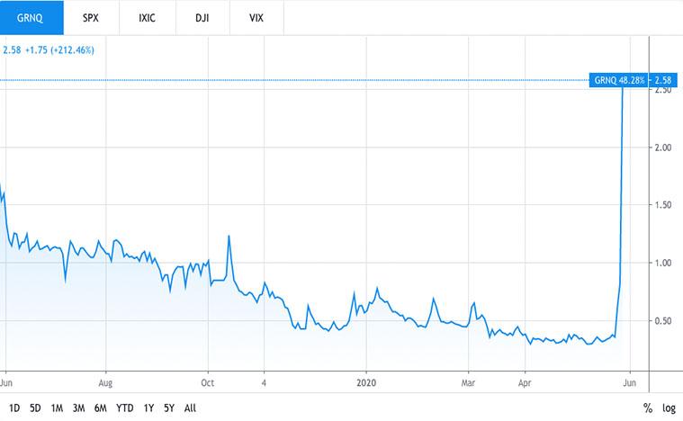 best small cap stocks (GRNQ stock)