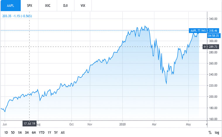 stocks to buy now (AAPL Stock)