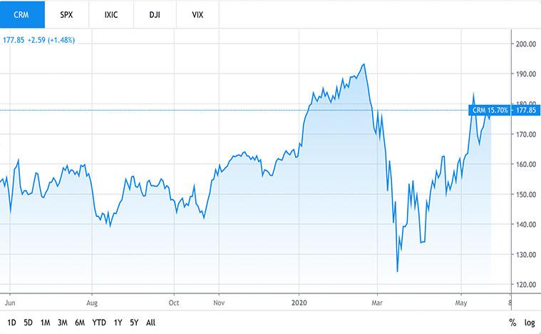 tech stocks to buy (CRM Stock)