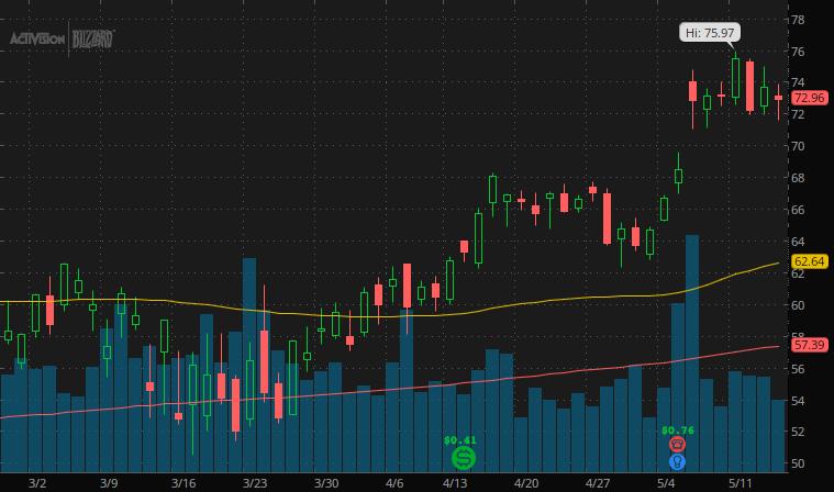 esports stocks to buy now Activision Blizzard (ATVI stock chart)