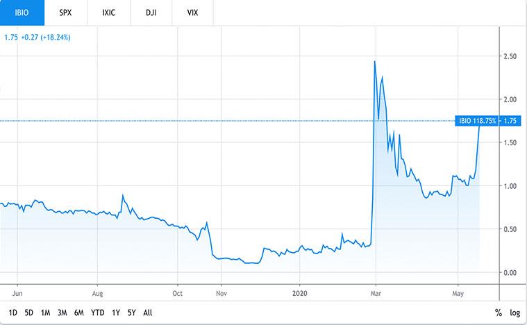 penny stocks to buy (IBIO stock)