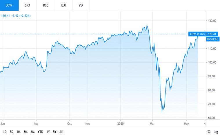 retail stocks to buy (LOW Stock)