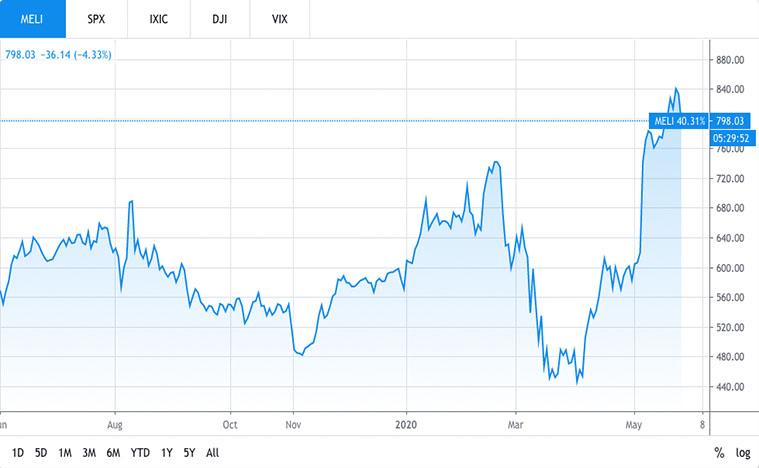 financial stocks (meli stock)