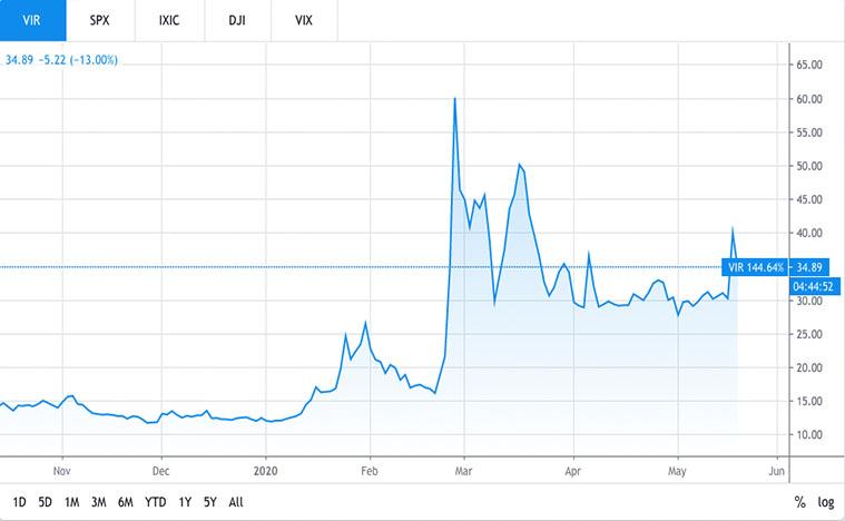 best biotech stocks to watch (VIR Stock)
