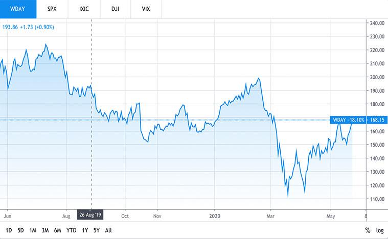 best tech stocks to buy now (WDAY stock)