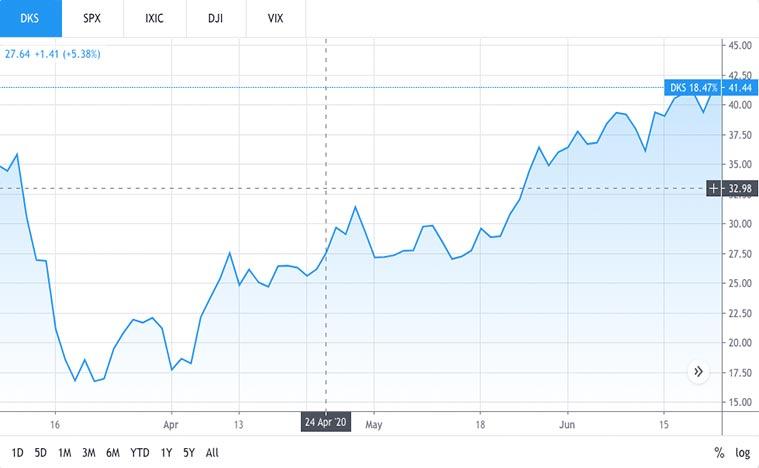 best retail stocks to buy (DKS stock)