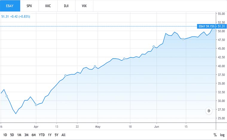 e-commerce stocks (ebay stock)