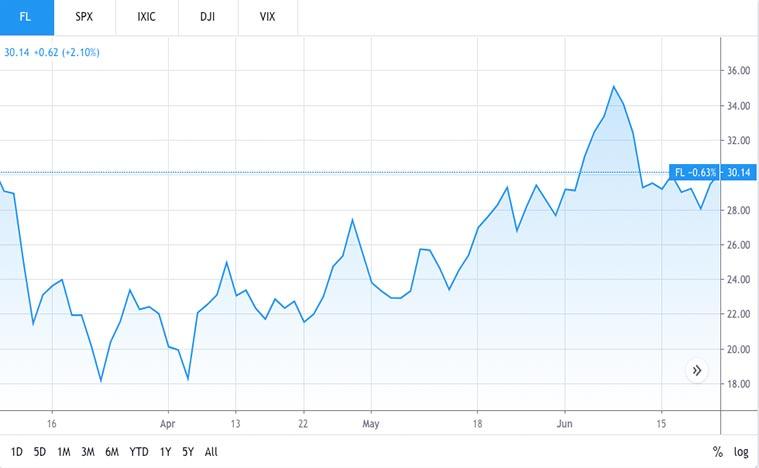 retail stocks to buy (FL stock)