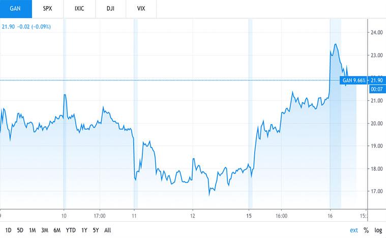 esports stocks to buy (GAN stock)
