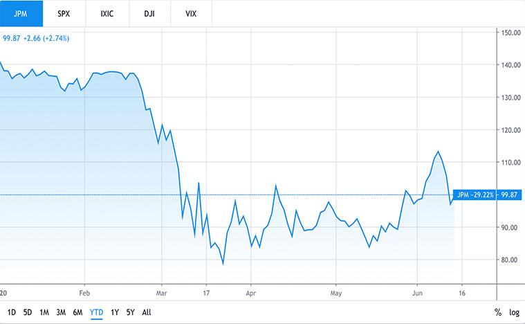 financial stocks to buy (JPM stock)