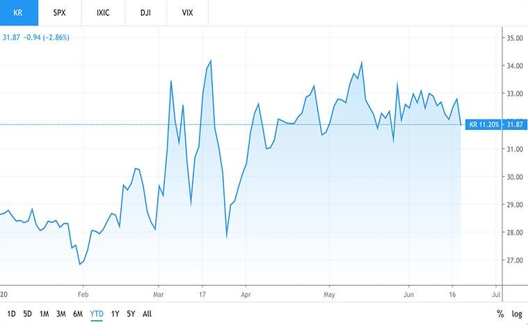 retail stocks to buy (KR stock)