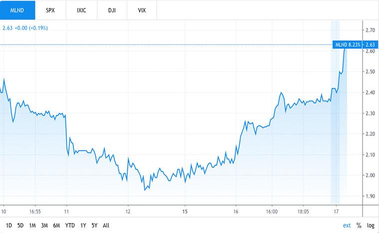 biotech stocks (MLND stock)