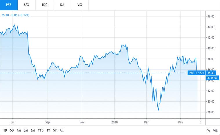 best biotech stocks (PFE Stock)