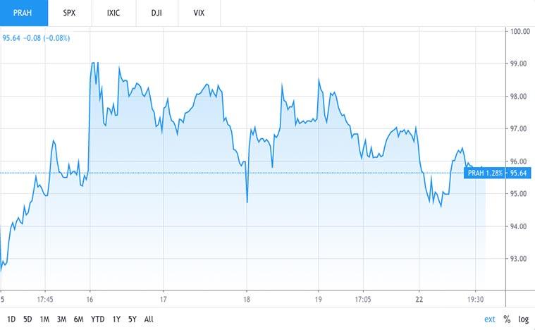 health care stocks to watch (PRAH stock)
