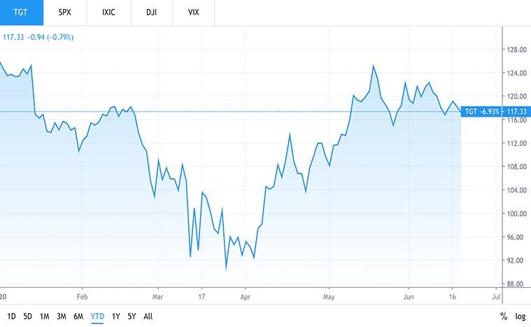 retail stocks to buy (TGT stock)
