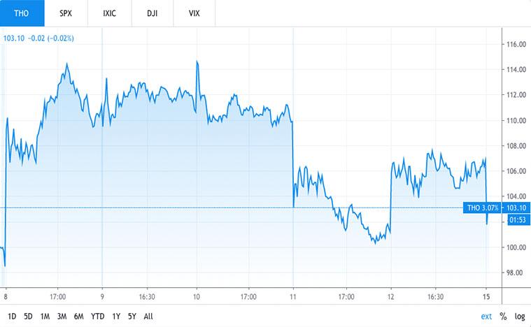 THO stock price