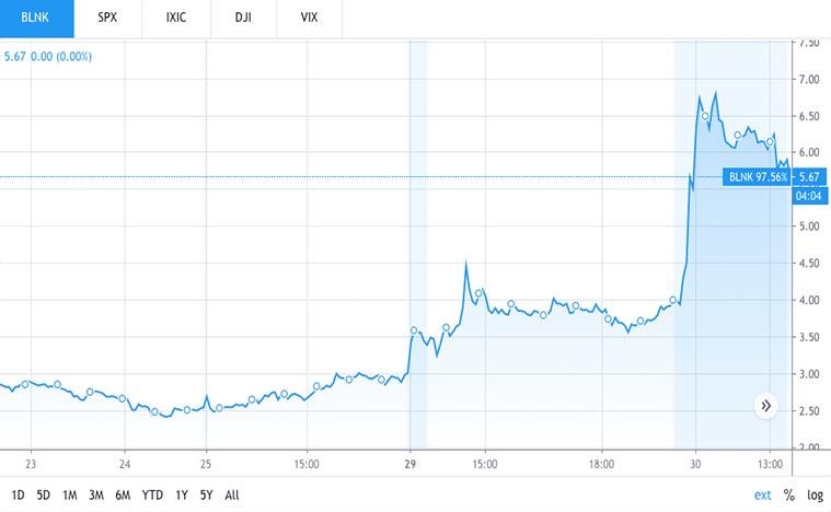 EV stock to buy (BLNK stock)