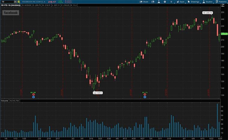 FB stock price