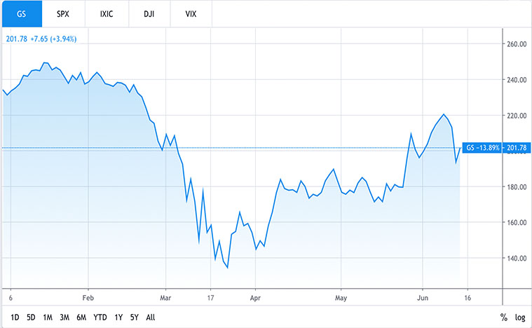 financial stocks (GS stock)