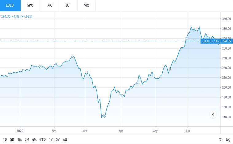 retail stocks to buy (LULU stock)
