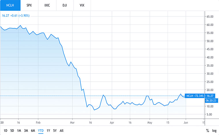 cruise line stocks to buy (NCLH stock)