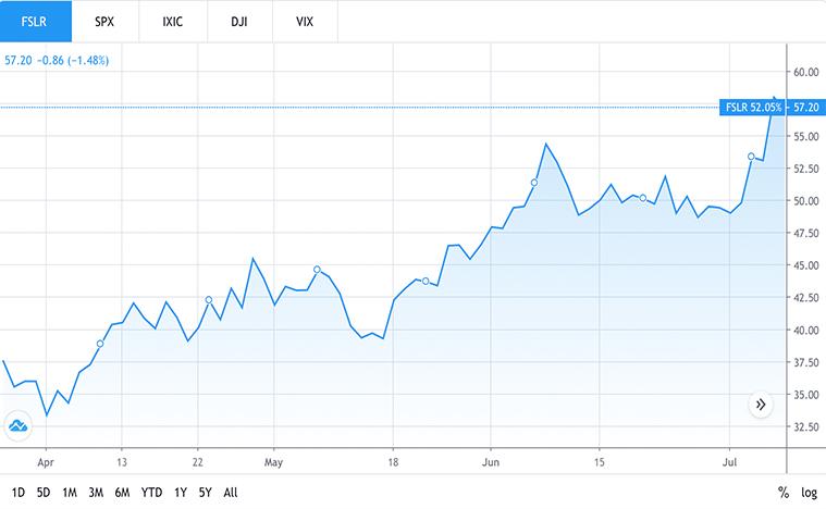 solar stocks to buy (FSLR stock)
