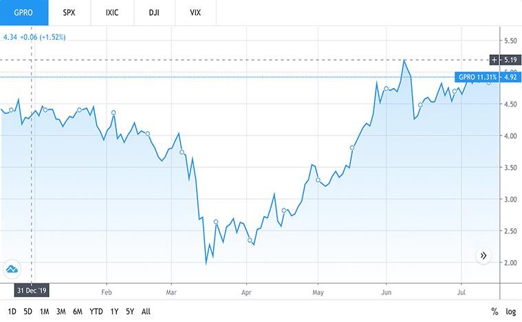tech stocks to buy (GPRO stock)
