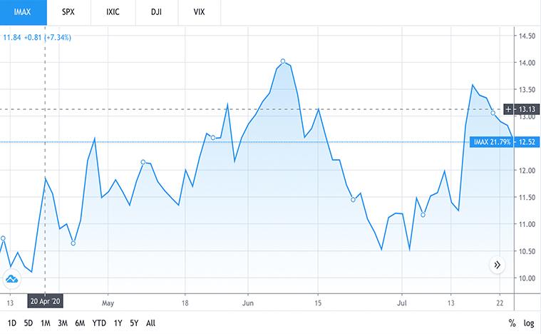 entertainment stocks (IMAX stock)