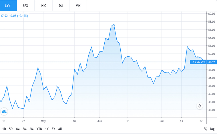 entertainment stocks to buy (LYV stock)