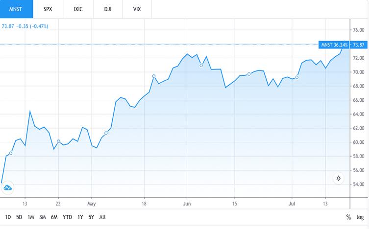beverage stocks (MNST stock)