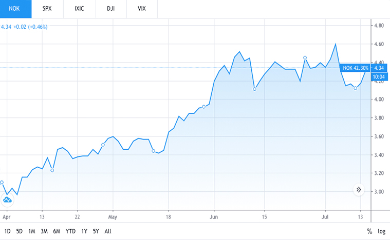 telecommunication stocks to watch (NOK stock)