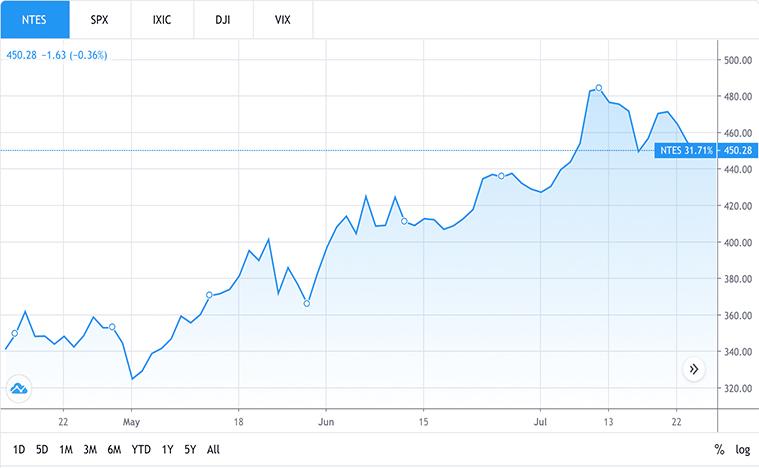 tech stocks to buy in asia (NTES stock)