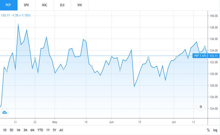 consumer stocks to buy (PEP stock)