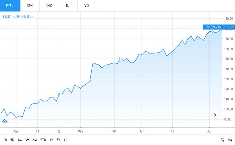 financial stocks to buy (PYPL stock)