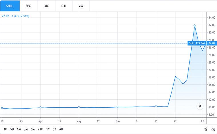 EV stocks to watch (SHLL stock)