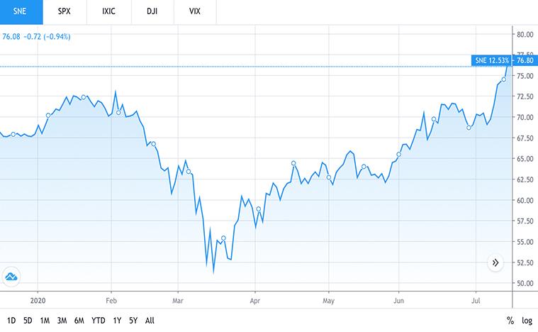 tech stocks (SNE stock)