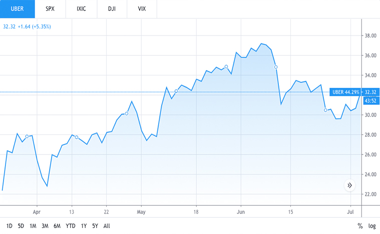 tech stocks to buy (UBER stock)