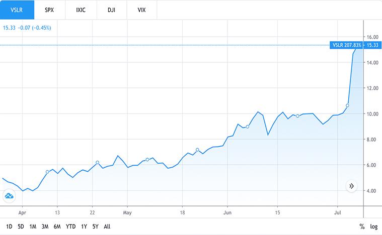 top solar stocks to watch (VSLR stock)