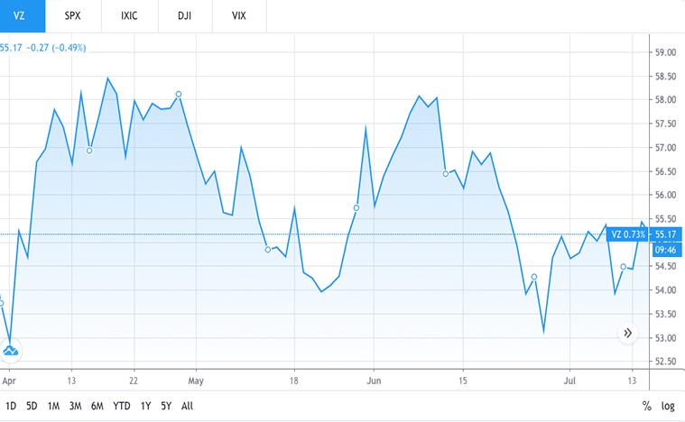 telecommunication stocks to buy (VZ stock)
