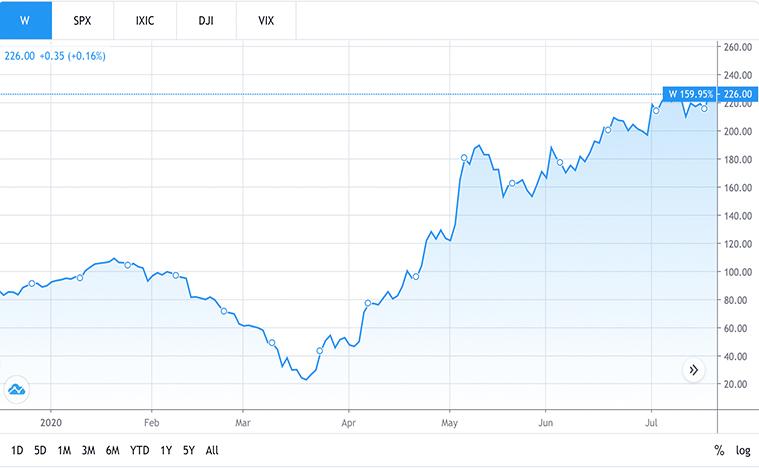best e-commerce stocks to buy (W stock)