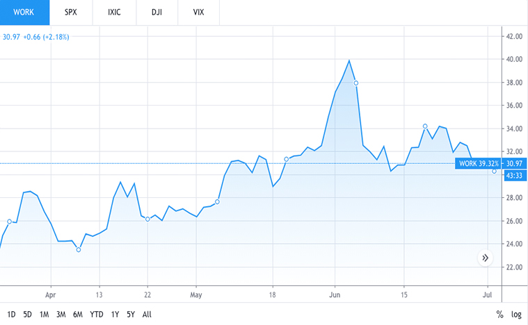 tech stocks to buy now (WORK stock)