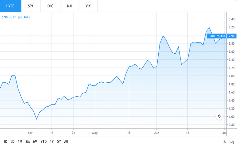 top car rental stocks to watch (HYRE stock)