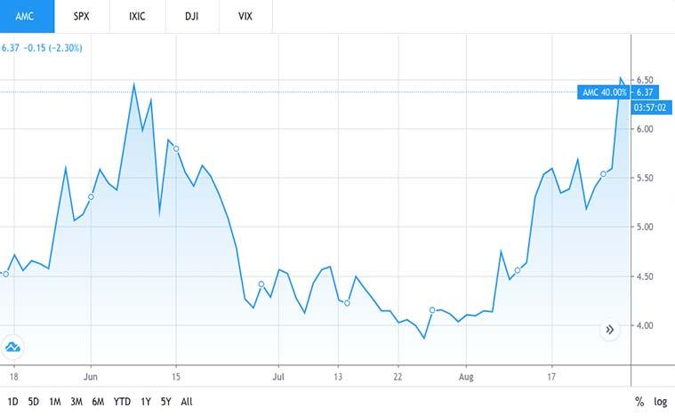 best epicenter stocks to buy now (AMC stock)