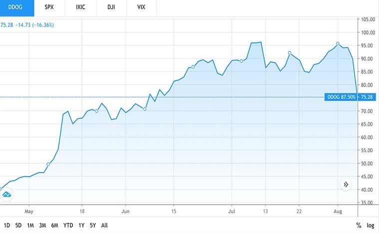 best tech stocks to buy (DDOG stock)