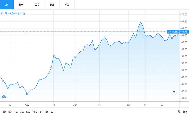 e-commerce stocks to buy (JD stock)