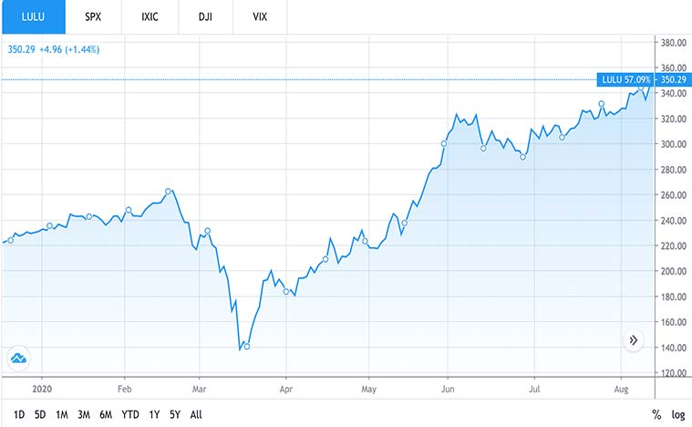 best consumer stocks to buy (LULU stock)