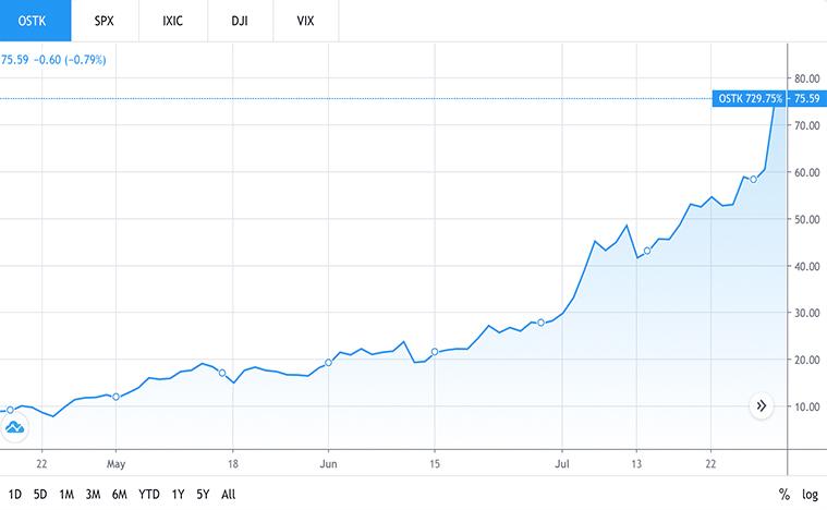 e-commerce stocks to buy now (OSTK stock)