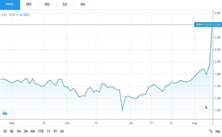 health care stocks to buy (PRPH stock)