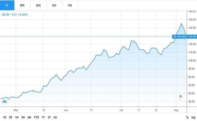 tech stocks to buy (SE stock)